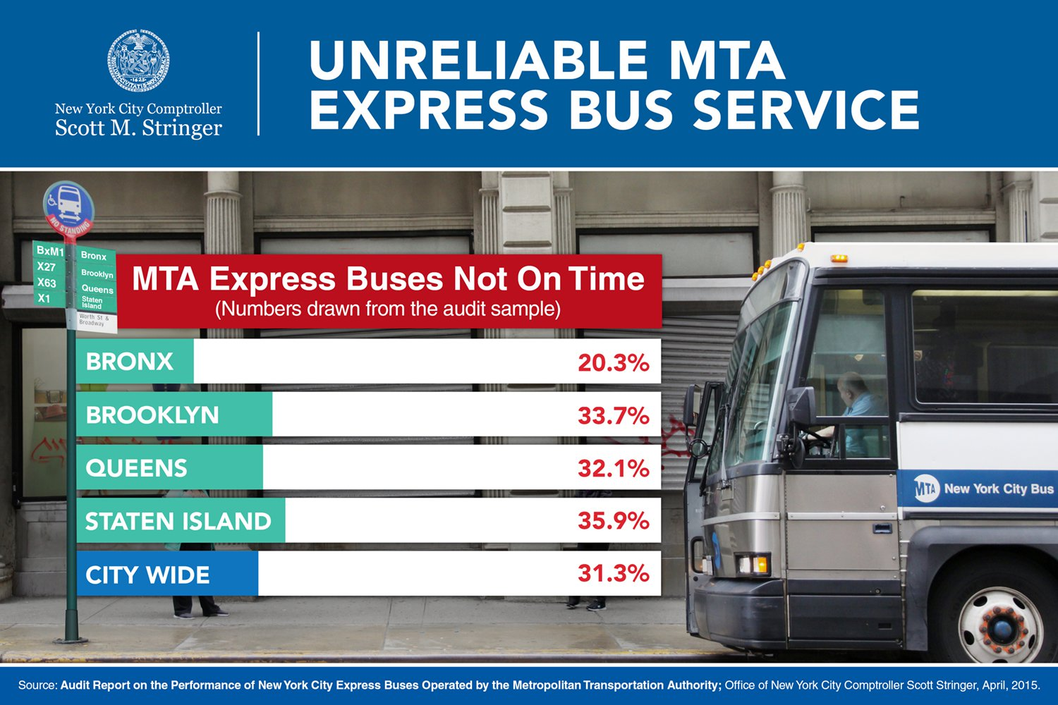 Comptroller Stringer Audit Reveals Nearly One Third Of Mta