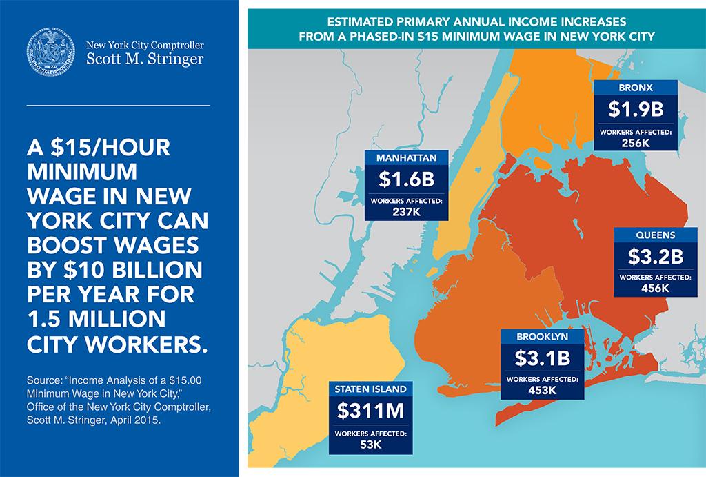 comptroller stringer report  raising minimum wage in new york city to  15 per