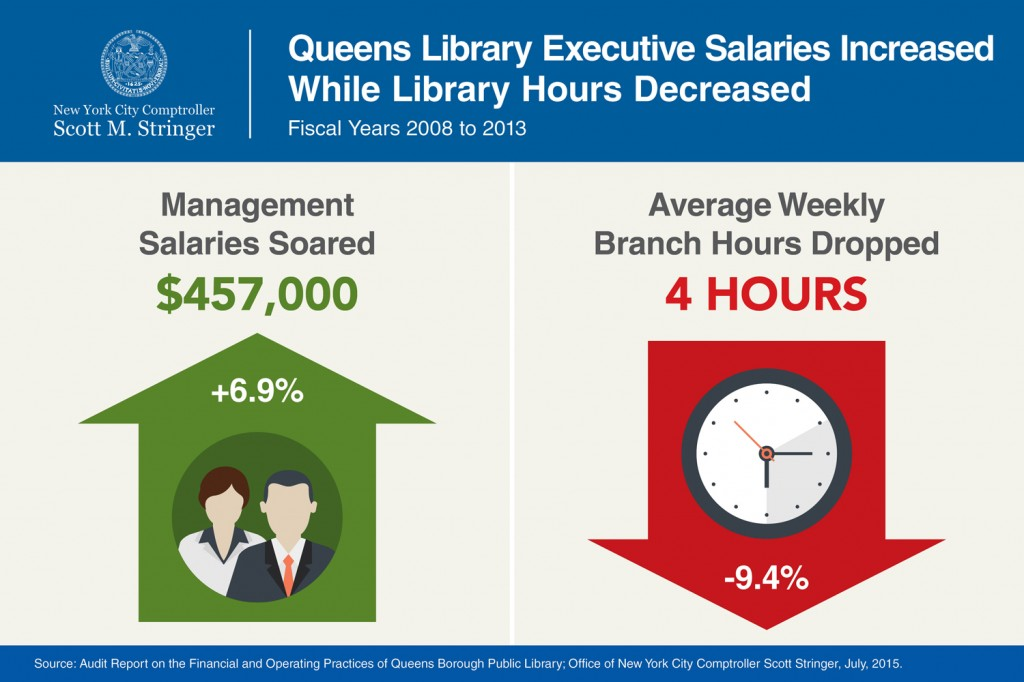 COMPTROLLER STRINGER: QUEENS LIBRARY EXECUTIVES CUT BRANCH HOURS ...
