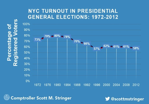 NYC Turnout in Presidential General Elections: 1972-2012