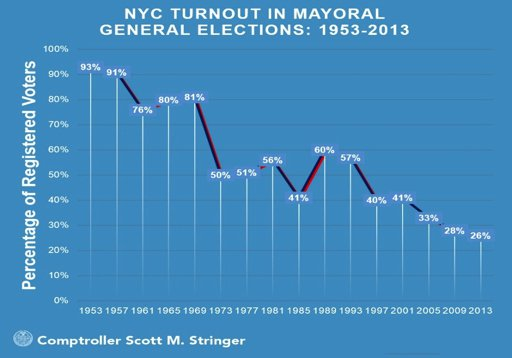 NYC Turnout in Mayoral neural Elections: 1972-2012