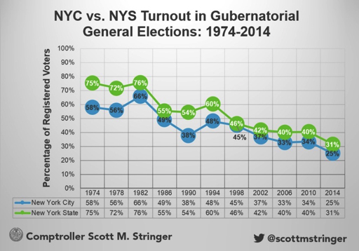 NYC vs NYS Turnout in Gubernatorial General Elections 1974-2014