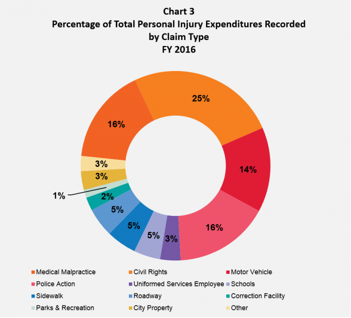 Annual Claims Report : Office of the New York City Comptroller ...
