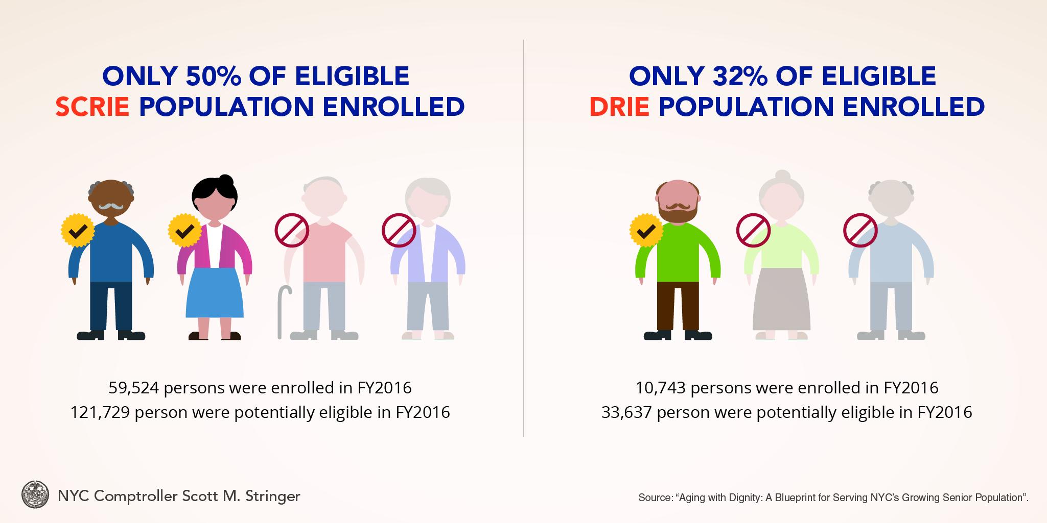 Expand The Senior Citizen Homeownersu0027 Exemption (SCHE)
