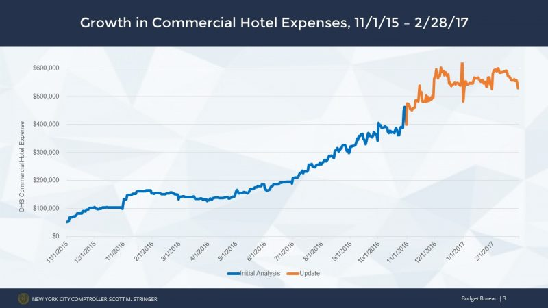 Growth in Commercial Hotel Expenses, 11/1/15 -2/28/17