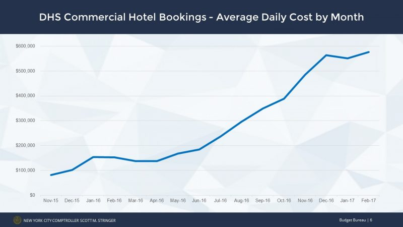 DHS Commercial Hotel bookings - Average Daily Cost by Month