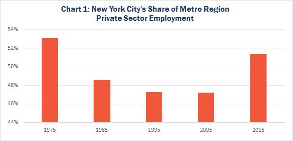 Chart 1: New York City's Share of Metro Region Private Sector Employment