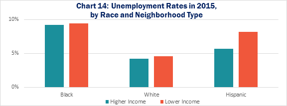 Chart 14: Unemployment Rates in 2015, by Race and Neighborhood Type