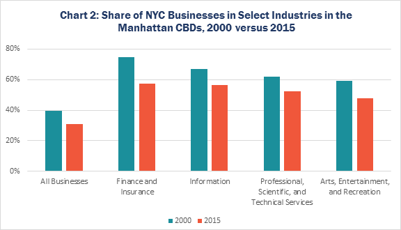 Chart 2: Share of NYC Businesses in Select Industries in the Manhattan CBDs, 2000 versus 2015