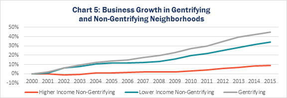 Chart 5: Business Growth in Gentrifying and Non-Gentrifying Neighborhoods
