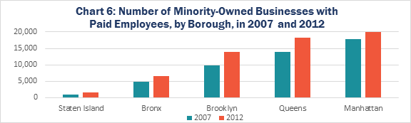 Chart 6: Number of Minority-Owned Businesses with Paid Employees, by Borough, in 2007 and 2012