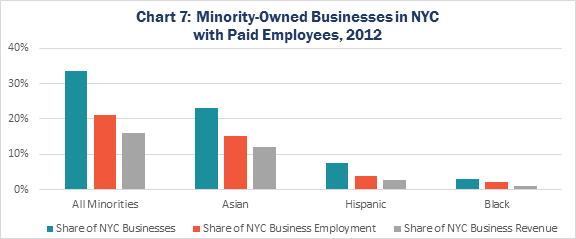 Chart 7: Minority-Owned Businesses in NYC with Paid Employees, 2012
