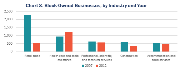 Chart 8: Black-Owned Businesses, by Industry and Year