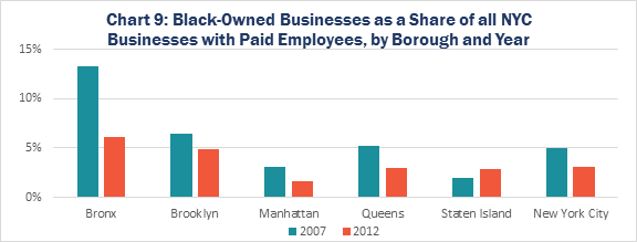 Chart 9: Black-Owned Businesses as a Share of all NYC Businesses with Paid Employees, by Borough and Year