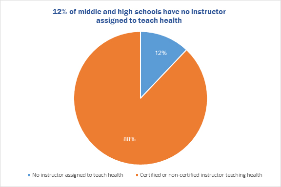 12% of middle and high schools have no instructor assigned to teach health
