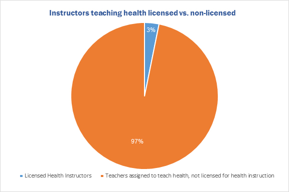 Instructors teaching health licensed vs. non-licensed