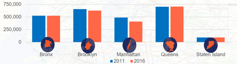 The Other Transit Crisis: How to Improve the NYC Bus System : Office