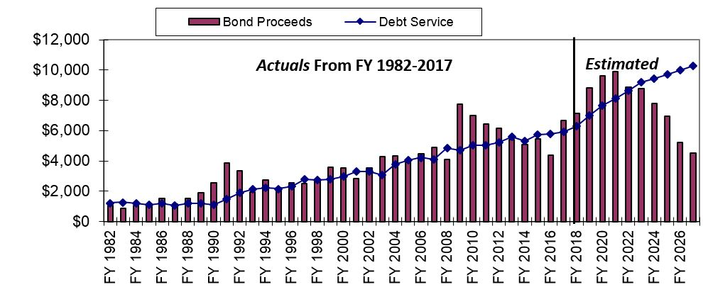 Annual Report on Capital Debt and Obligations : Office of the New ...