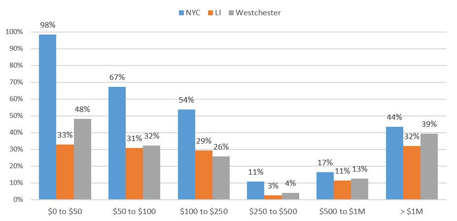 Circuit Says Nyc Must Pay Tuition Of >> Growing Unfairness The Rising Burden Of Property Taxes On Low Income