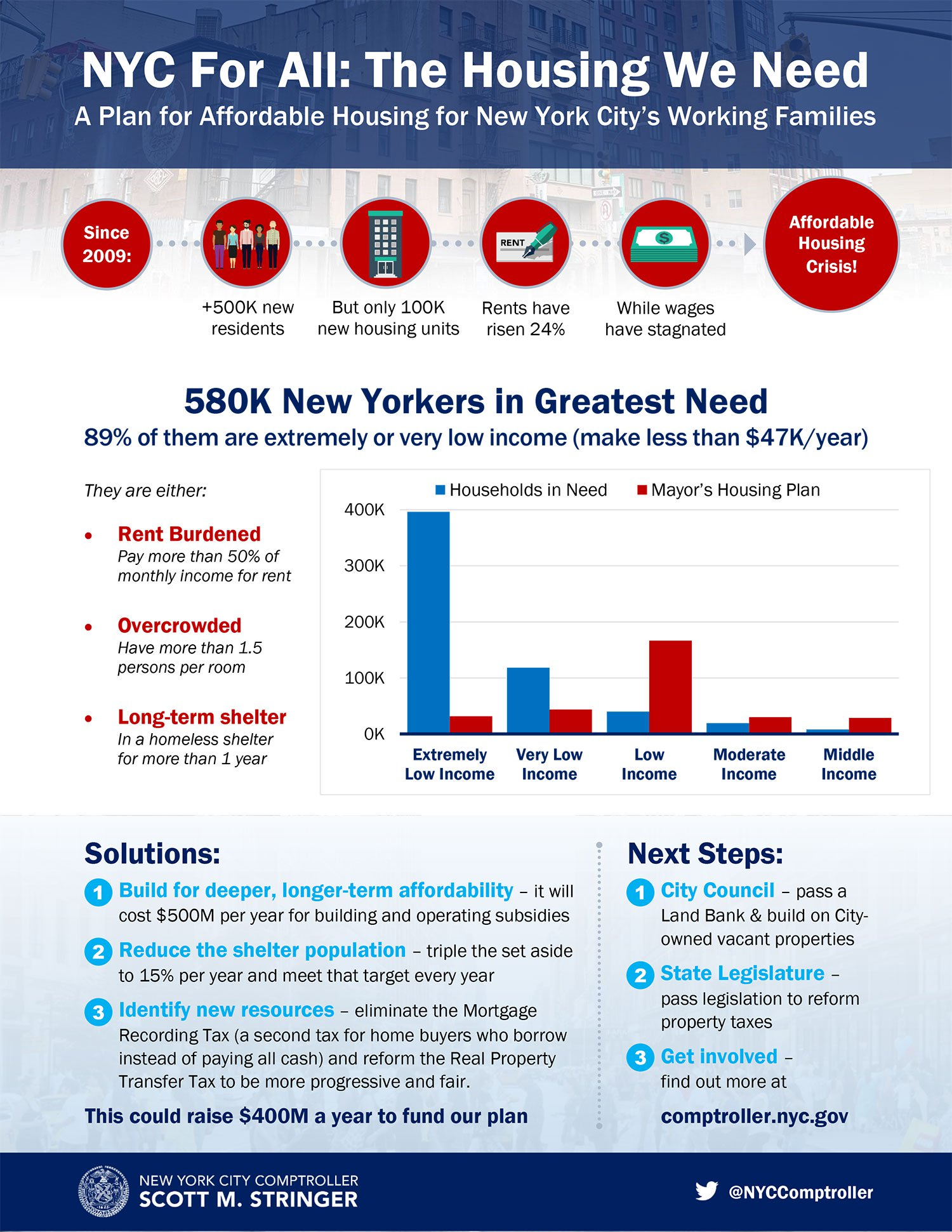 NYC For All: The Housing We Need : Office of the New York City