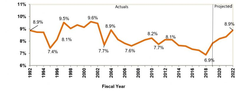 Annual Report on Capital Debt and Obligations : Office of