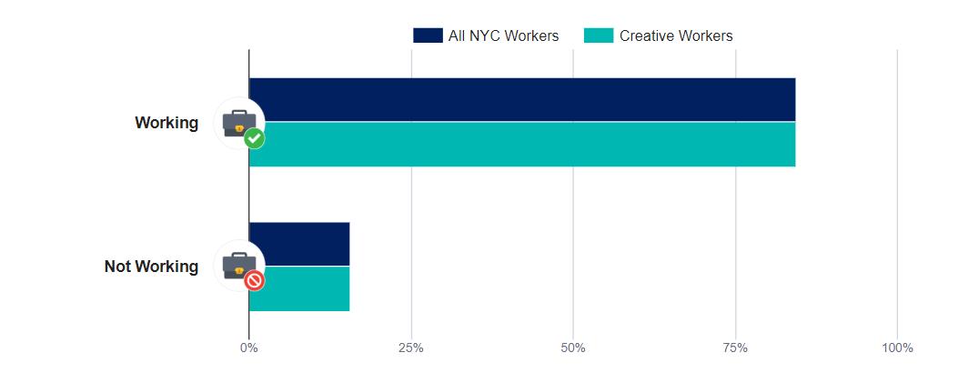 The Creative Economy Office Of The New York City Comptroller Scott M Stringer